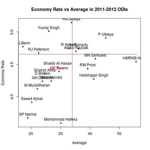 Economy rate versus average for bowlers in 2011-2012 ODIs