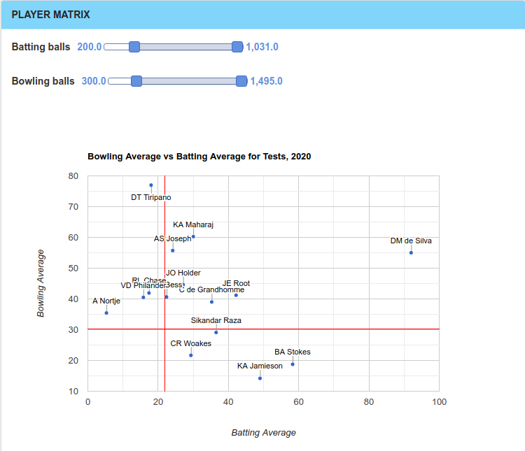Player Matrix for Test Cricket players in 2020