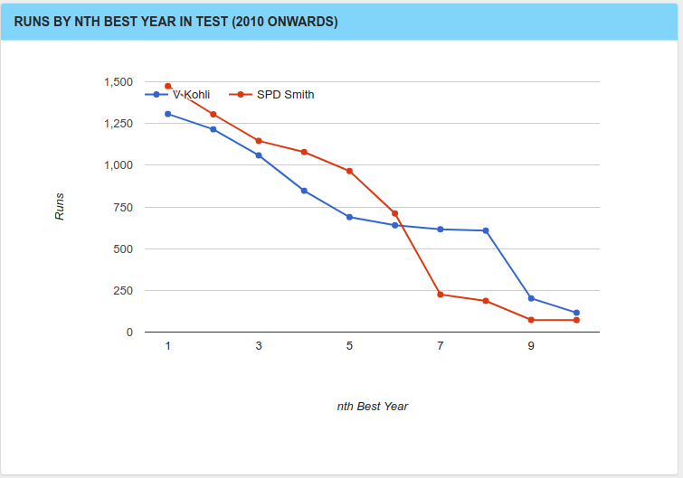 Virat Kohli vs Steve Smith in Tests