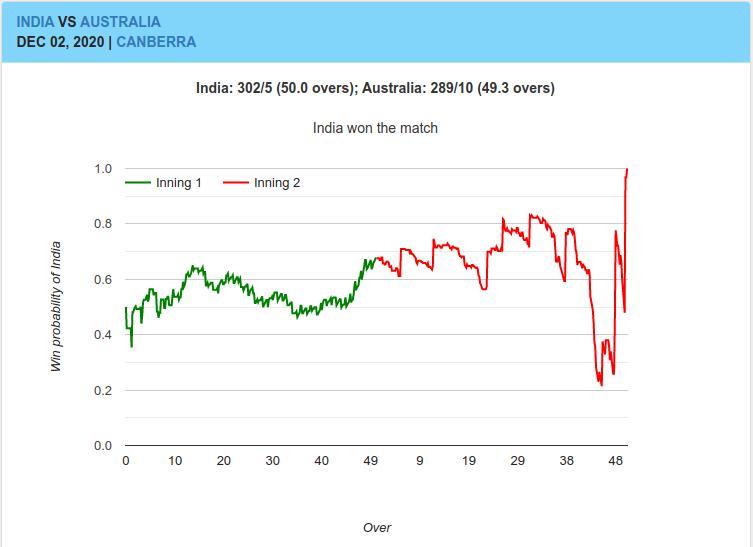 Win Probability Graph of Australia vs India ODI Match on Dec 2, 2020